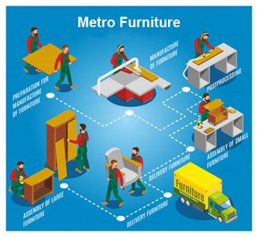 metro-process